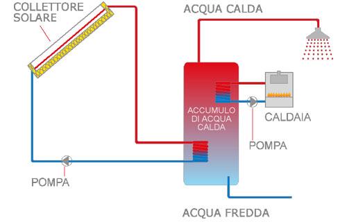 Impianti Solari Termici Acqua Calda Dal Sole Pannelli Piani E A Tubi Sottovuoto