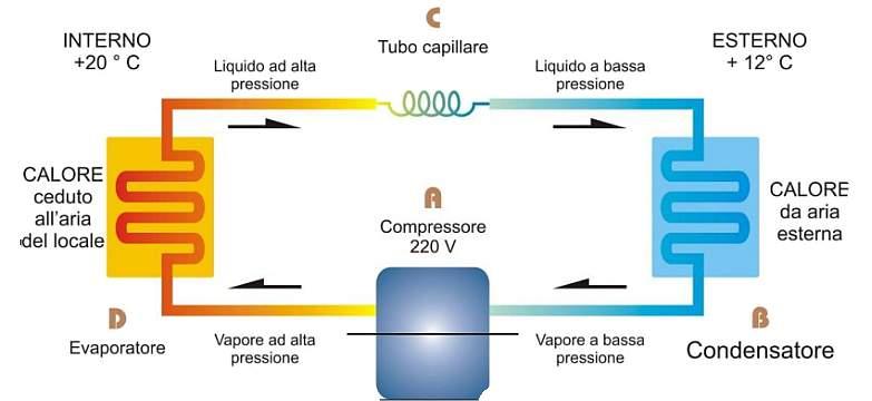 Schema energetico della pompa di calore