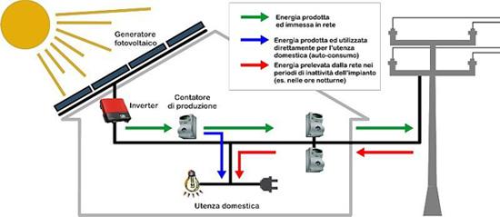 Schema di un impianto fotovoltaico collegato alla rete elettrica tramite un inverter.