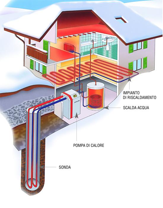 Schema di funzionamento di un impianto geotermico con pompa di calore e impianto di riscaldamento radiante