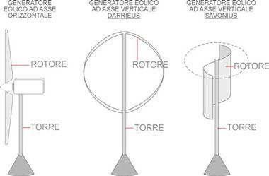 Le attuali tipologie di aerogeneratori