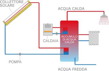 Schema di funzionamento di un impianto solare termico combinato