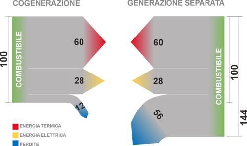 cogenerazione vs generazione separata