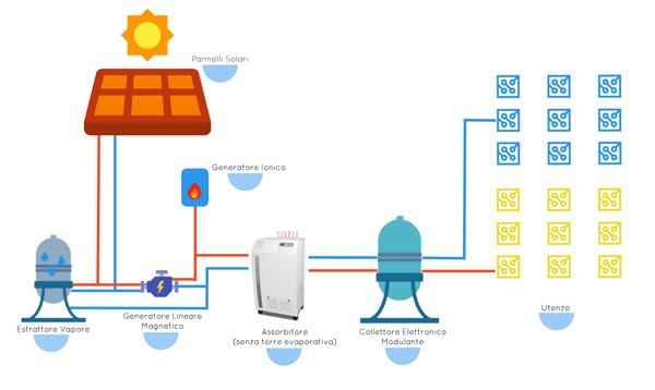 Schema di principio del Solar Cooling